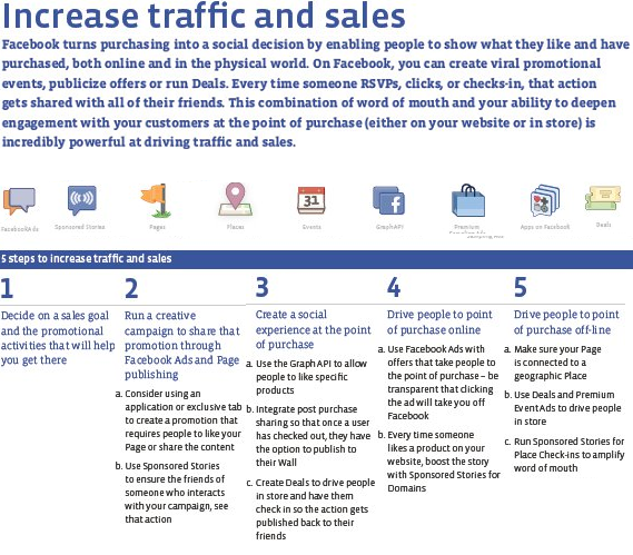 Facebook Traffic & Sales erhöhen Infografik