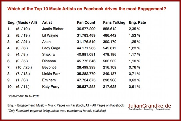 Top 10 Music Artists Facebook Engagement Infographic