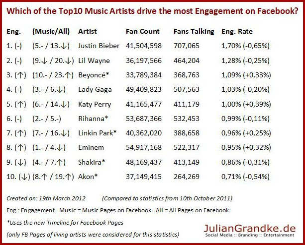 Facebook Engagement Top10 Music Artists on Facebook